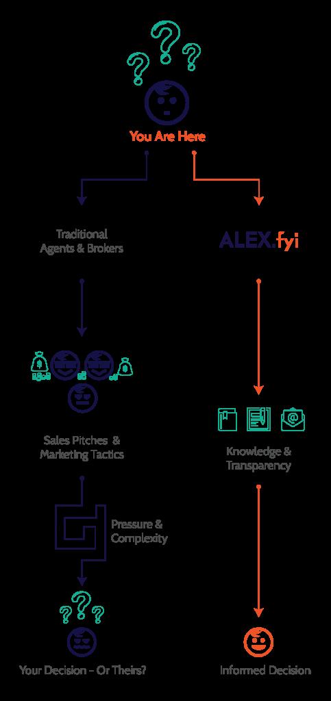 ALEX.fyi: A New Way